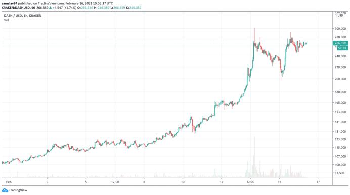 1h DASH/USD - Bitstamp