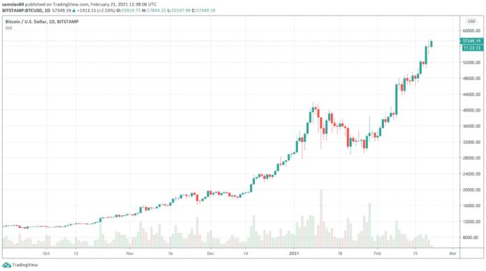 Bitcoin bullrun od októbra 2020