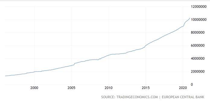 Zásoba eur v obehu za posledných 25 rokov