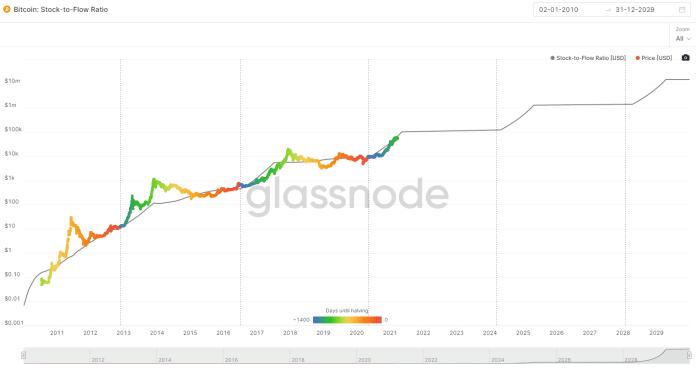 Stock-to-Flow Glassnode