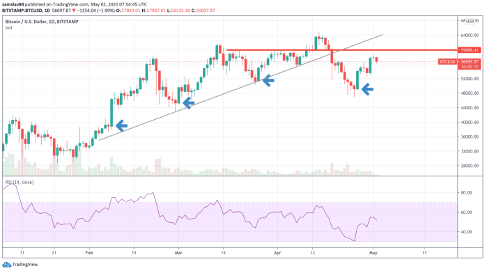 1D BTC/USD – Bitstamp