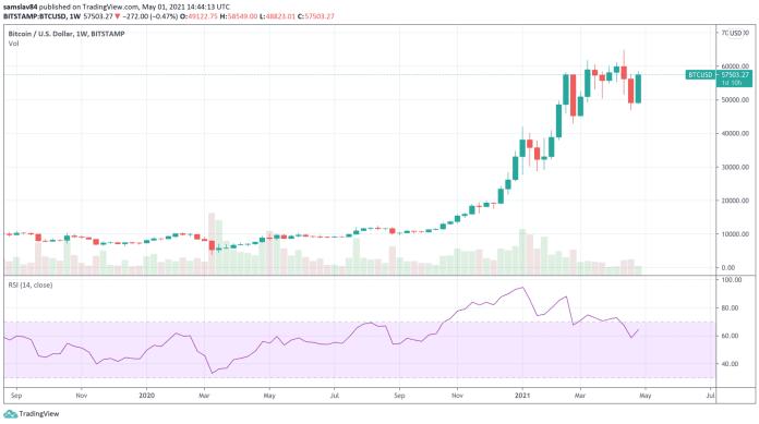 Bitcoin Weekly graf