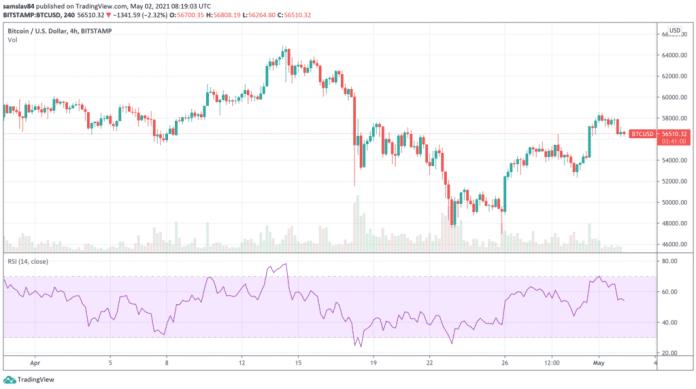 Bitcoin v dubnu - 4h graf