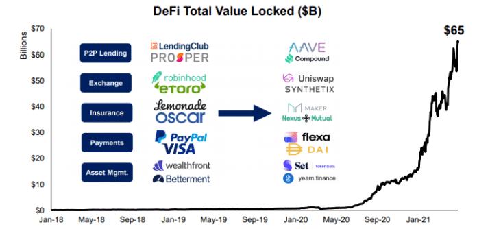 DEFI market cap