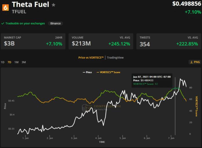 VORTECS™ Skóre (zelená farba) vs. cena TFUEL. Zdroj: Cointelegraph Markets Pro 