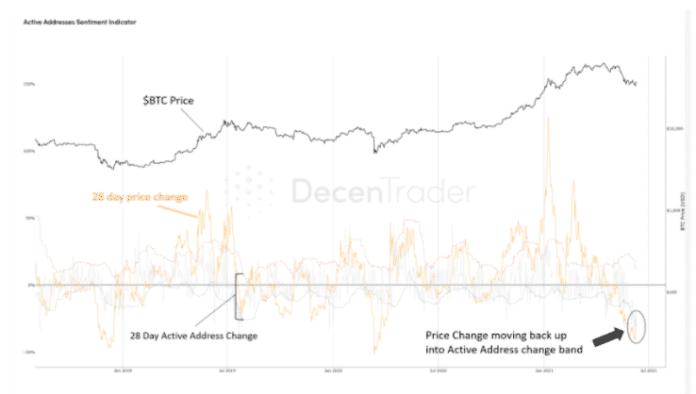Indikátor sentimentu aktívnych adries Bitcoinu k 11. júnu Zdroj: Decentrader