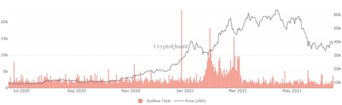 Odliv všetkých minerov Bitcoinu. Zdroj: CryptoQuant