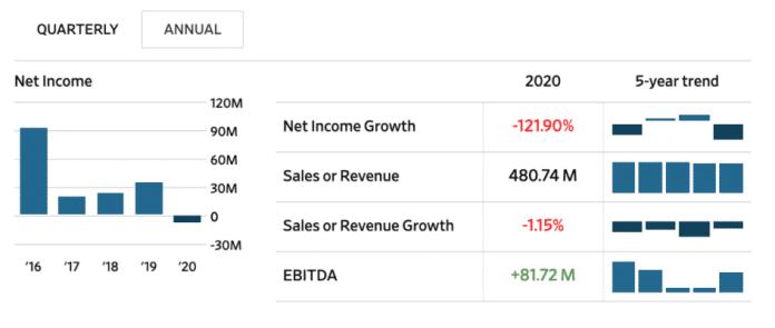 Čistý príjem Microstrategy klesol o  121,90% v 2020. Zdroj: Wall Street Journal