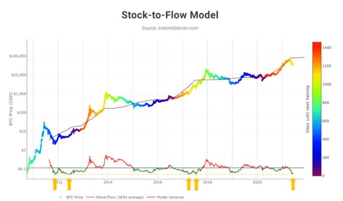 Stok-to-flow bitcoin BTC