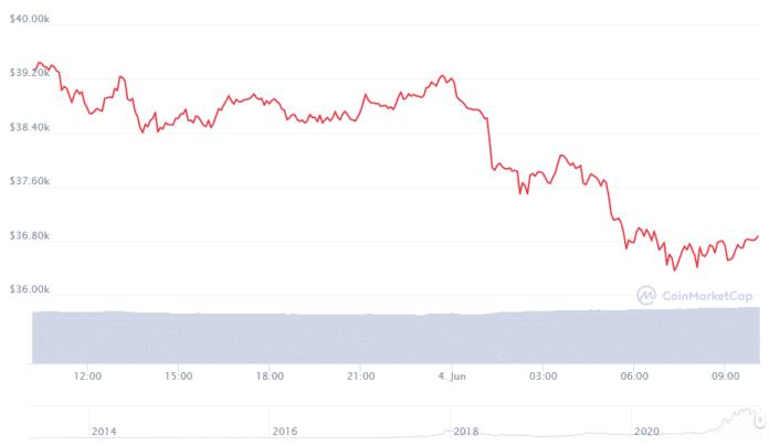 24 hodinový cenový graf bitcoinu.  Zdroj: CoinMarketCap