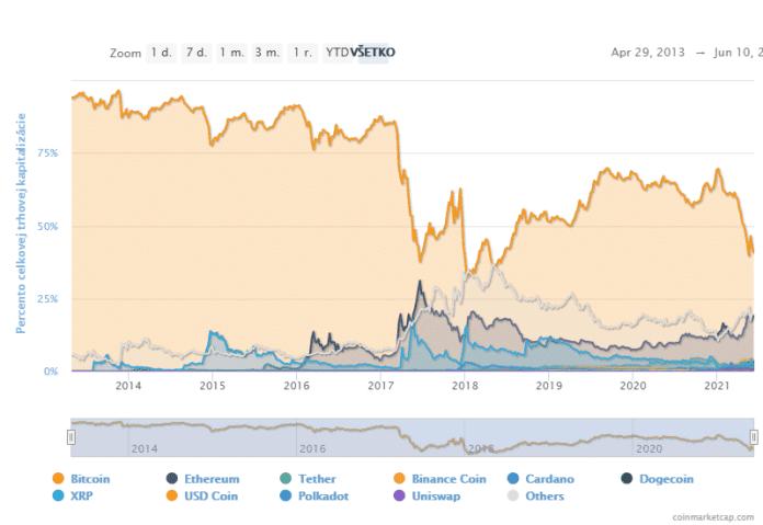 Graf procentního podílu dominance Bitcoinu. Zdroj: CoinMarketCap