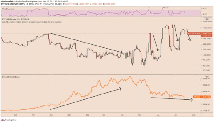 Nedávna korelácia medzi spotovými cenami Bitcoinu a jeho maržovými short pozíciami na Bitfinexe. Zdroj: TradingView