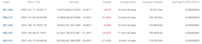 Päť predchádzajúcich úprav ťažobnej náročnosti Bitcoinu. Zdroj: BTC.com