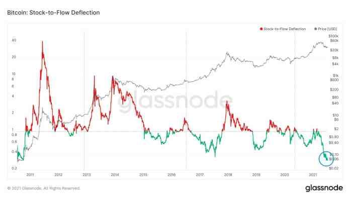 Stock_to_flow_deflection_bitcoin_je_šialene_bullish