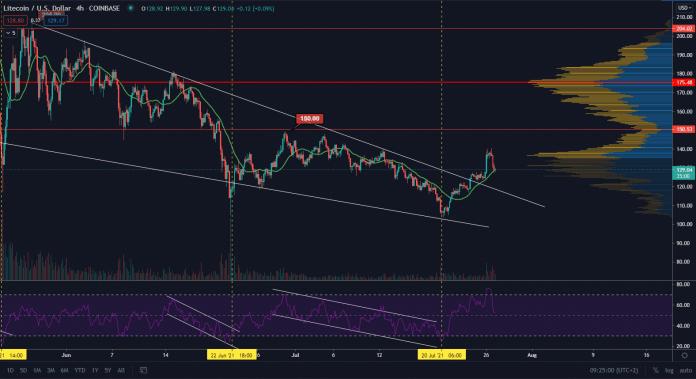 LTC/USD 4H. Zdroj: TradingView