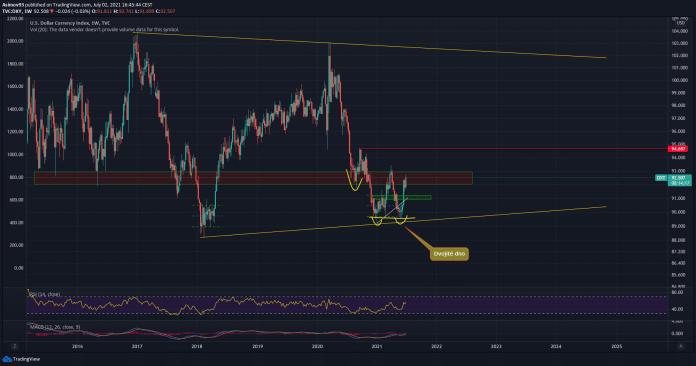 BTC/USD zdroj: tradingview.com