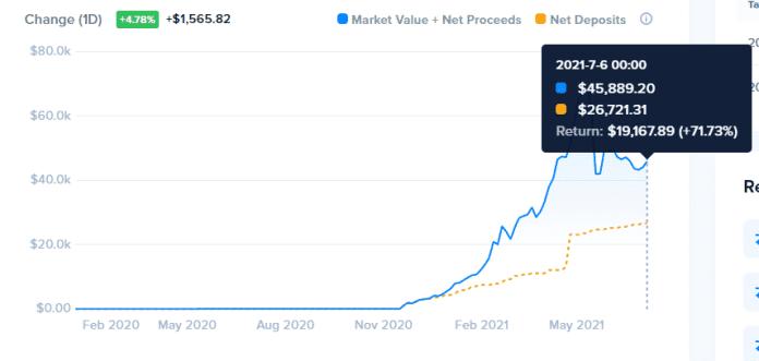 bitcoin update hodl účtu, zdroj: https://www.cointracker.io/