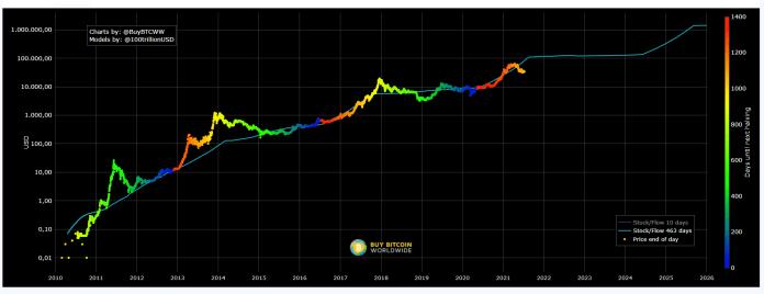 S2F_model_ukazuje_že_Bitcoin_je_podhodnotený