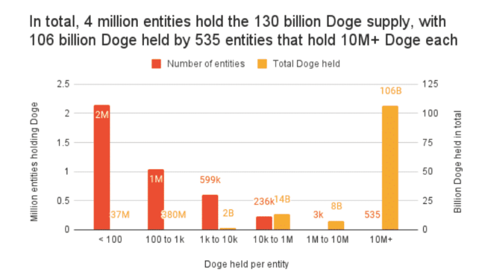 535 entít vlastní 82% DOGE. Zdroj: Chainalysis Dogecoin Report