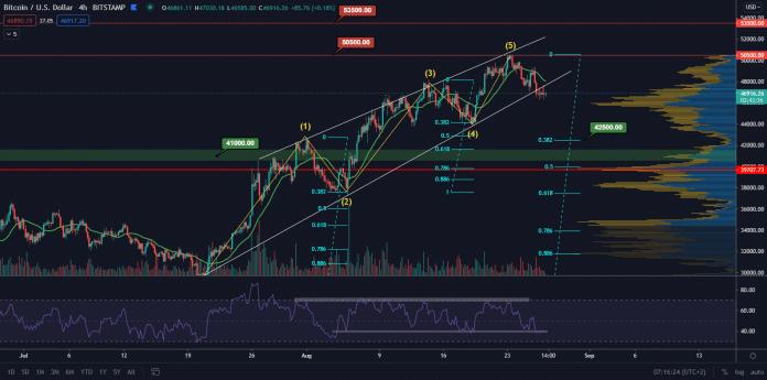 BTC/USD 4H. Zdroj: TradingView
