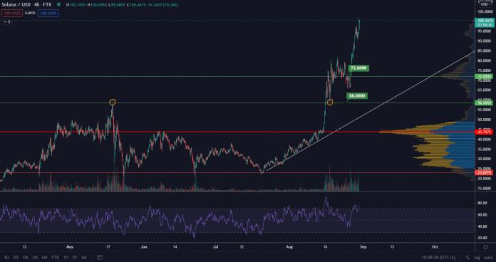 SOL/USD 4H. Zdroj: TradingView