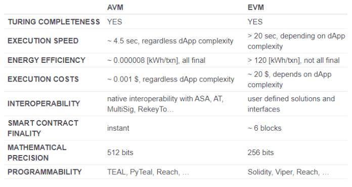 ALGO vs.  ETH