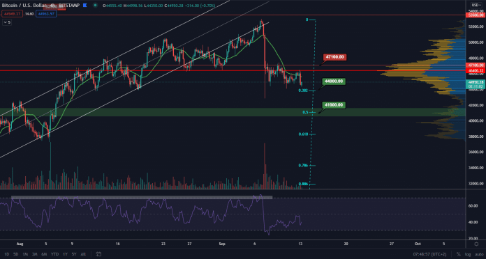 BTC analysis - correction continues, where is the next support?