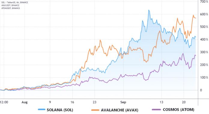 Prices SOL, AVAX, ATOM on Binance.  Source: TradingView