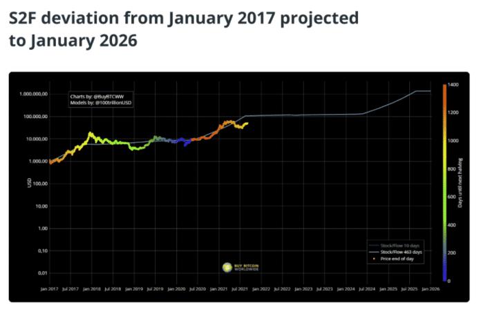 Stock-to-flow.  Source: BuyBitcoinWorldwide