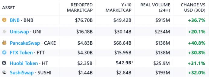 Kapitalizácia burzových tokenov a ich objem. Zdroj: Messati Screener a CoinGecko