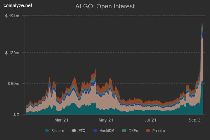 ALGO trading volumes on derivatives