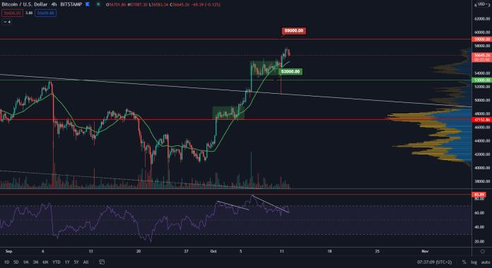 BTC / USD 4H.  Source: TradingView