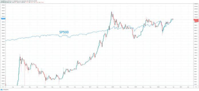 Bitcoin SP500 korelace