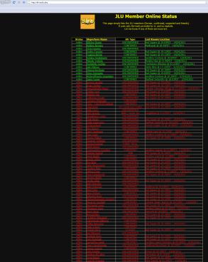 Screenshot of Tux Winkler's tracker page