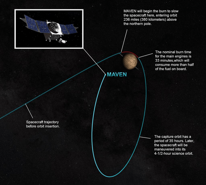 NASA MAVEN Rendezvous With Mars