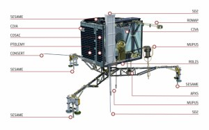 The Philae lander with the location of all the on-board instruments.