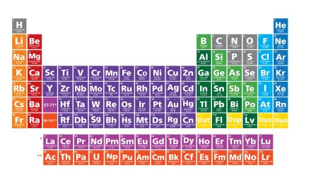 Gaps in Periodic Table's 7th Row Filled In