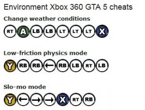 Grand Theft Auto Iv Gta 4 All Cheat Codes Xbox 360 And Playstation 3 Ps3