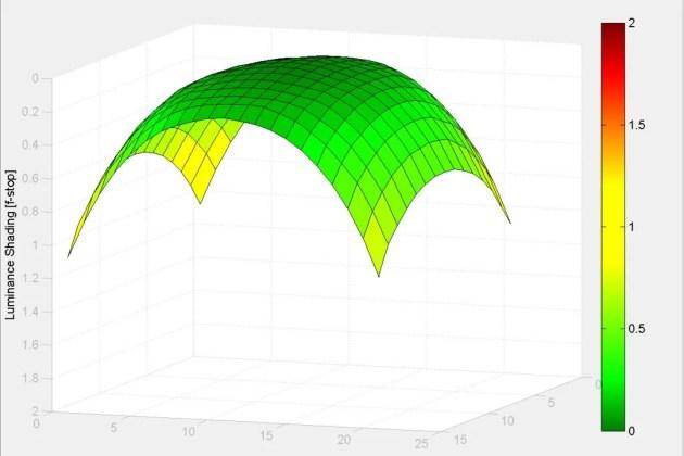 Тамрон 70-200мм G2 - затенение 135мм f / 2.8