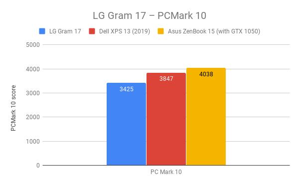 LG Gram 17