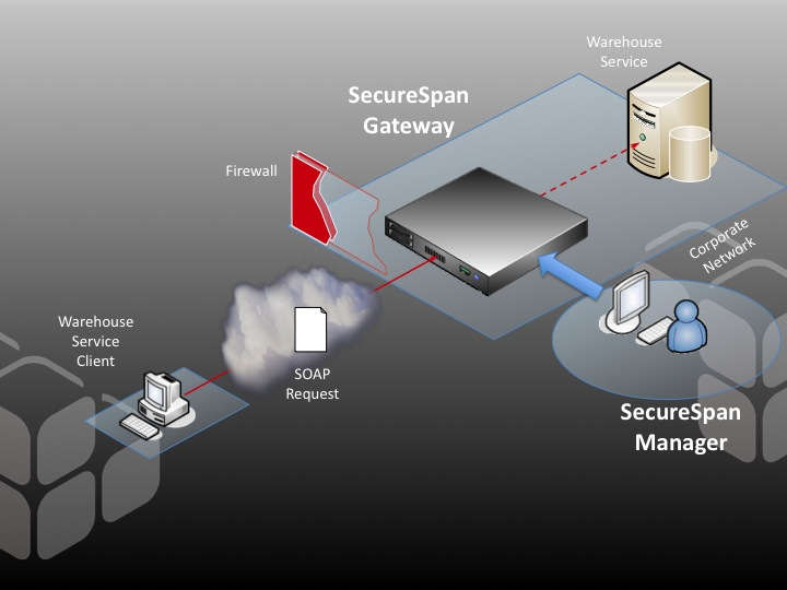 A simple, edge-of-network deployment of a SecureSpan Gateway as a border guard for internal services.