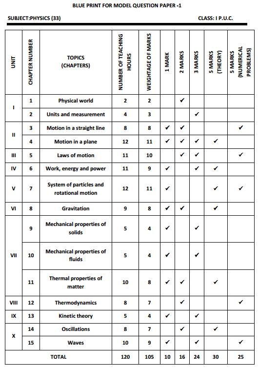 Karnataka 1st PUC Physics Blue Print of Model Question Paper 1