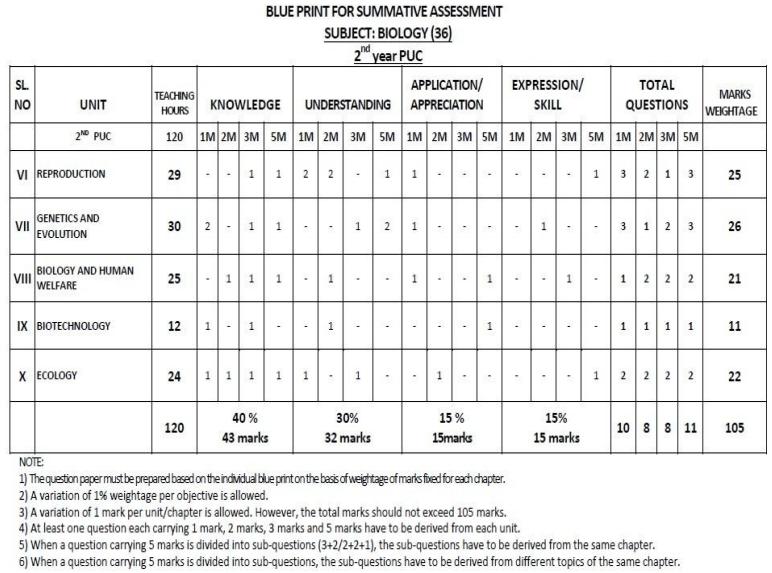 Karnataka 2nd PUC Biology Blue Print of Model Question Paper 1