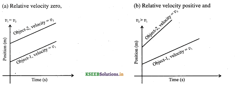 1st PUC Physics Question Bank Chapter 3 Motion in a Straight Line - 12