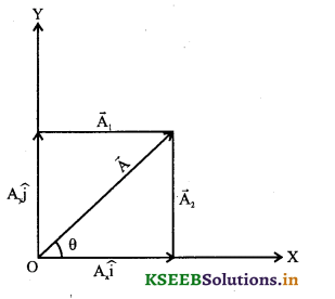 1st PUC Physics Question Bank Chapter 4 Motion in a Plane - 14