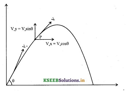 1st PUC Physics Question Bank Chapter 4 Motion in a Plane - 35