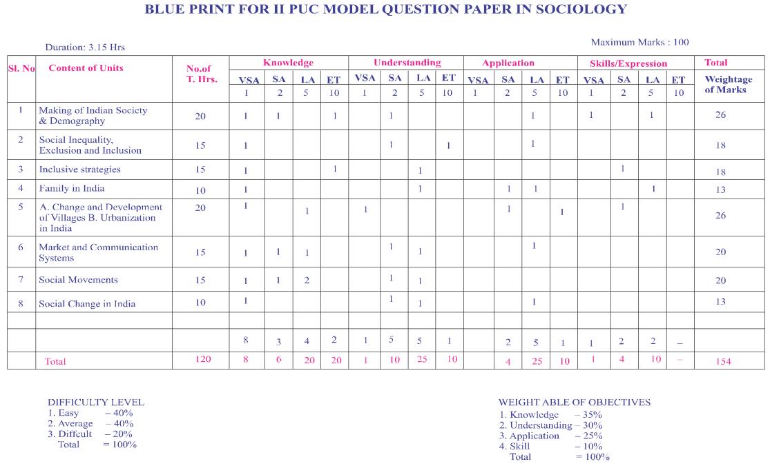 Karnataka 2nd PUC Sociology Blue Print of Model Question Paper