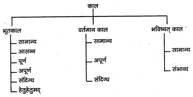 KSEEB SSLC Class 10 Hindi Grammar व्याकरण 4