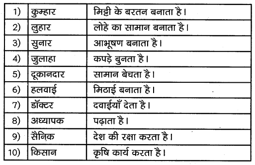 KSEEB Solutions for Class 10 Hindi वल्लरी Chapter 10 दुनिया में पहला मकान 5