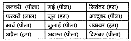 KSEEB Solutions for Class 10 Hindi वल्लरी Chapter 11 समय की पहचान 2